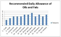 From the Nurse's Office: Oils and Fats